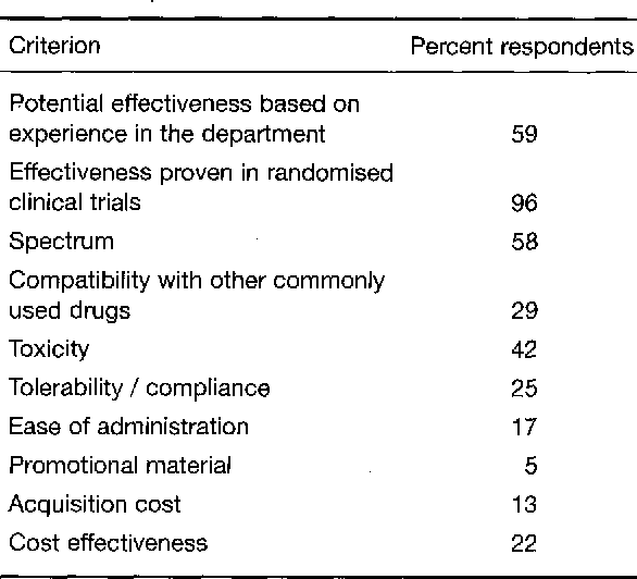 Table 1: Percentage of respondents ranking each criterion for the choice of prophylactic antifungal treatment among the three most important.