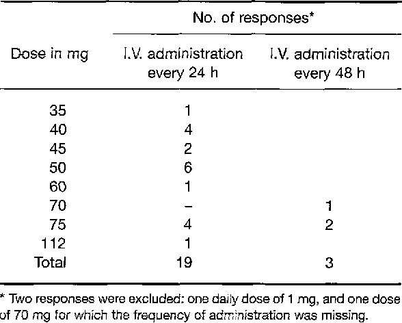 Table 2: Responses to a question asking physicians to define a standard daily dose of empirical intravenous amphotericin B for a hypothetical 45-year-old leukaemia patient weighing 75 kg,