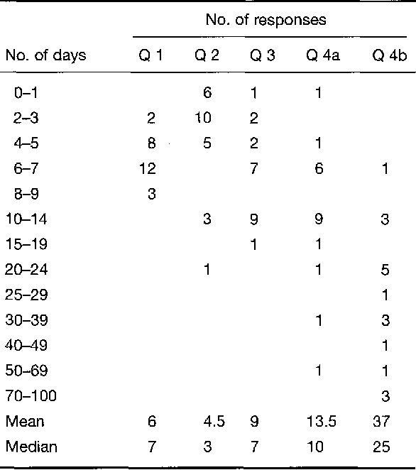 Table 3: Summary of survey questions with respect to initiation and duration of empirical antifungal treatment (see text).