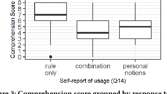 Figure 4 for Human Comprehension of Fairness in Machine Learning