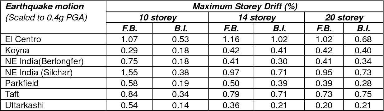 PDF] APPLICATION OF BASE ISOLATION FOR FLEXIBLE BUILDINGS - Semantic