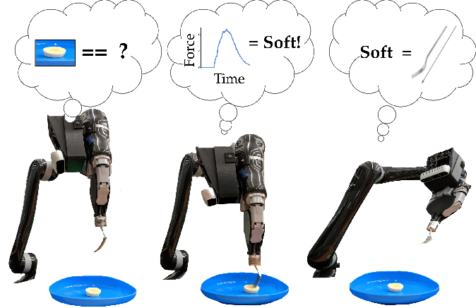 Figure 1 for Leveraging Post Hoc Context for Faster Learning in Bandit Settings with Applications in Robot-Assisted Feeding