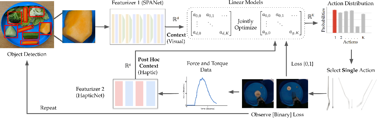 Figure 2 for Leveraging Post Hoc Context for Faster Learning in Bandit Settings with Applications in Robot-Assisted Feeding