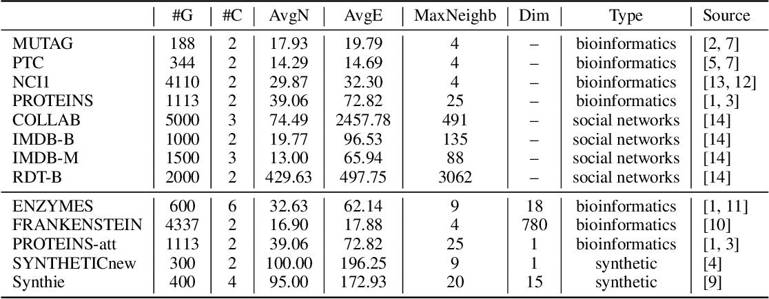 Figure 2 for Towards Expressive Graph Representation