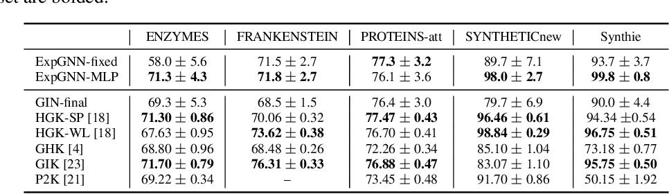 Figure 4 for Towards Expressive Graph Representation