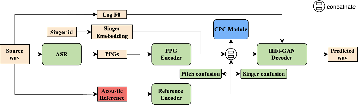 Figure 1 for Towards High-fidelity Singing Voice Conversion with Acoustic Reference and Contrastive Predictive Coding