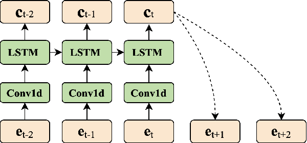 Figure 3 for Towards High-fidelity Singing Voice Conversion with Acoustic Reference and Contrastive Predictive Coding