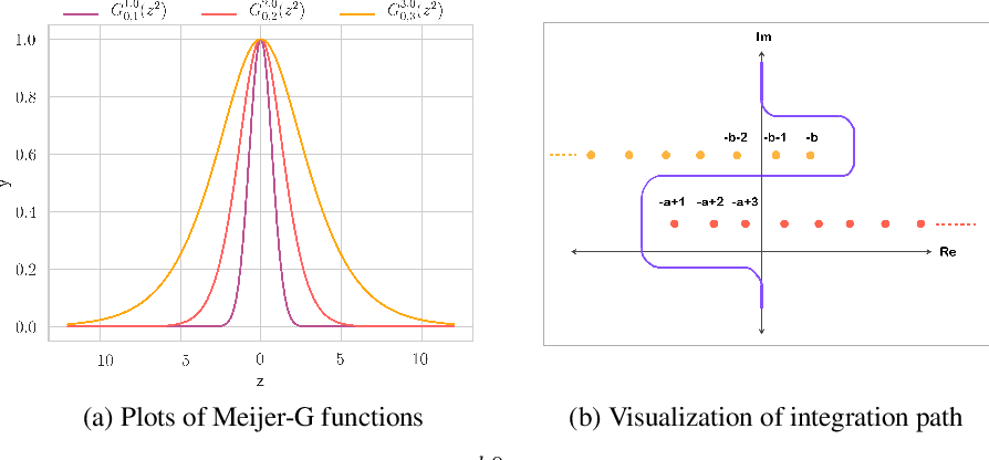 Figure 1 for Precise characterization of the prior predictive distribution of deep ReLU networks