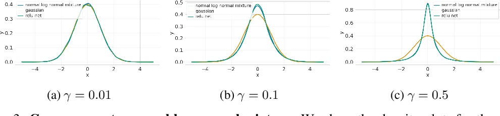 Figure 3 for Precise characterization of the prior predictive distribution of deep ReLU networks