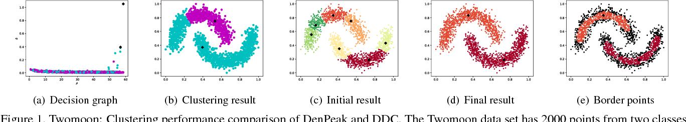 Figure 1 for Deep Density-based Image Clustering