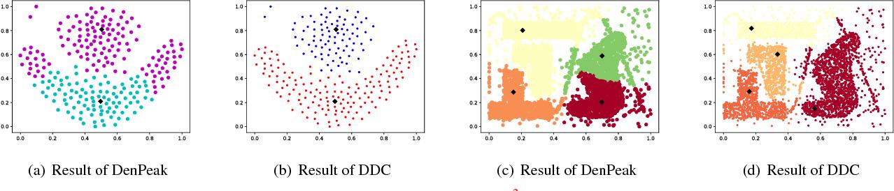 Figure 3 for Deep Density-based Image Clustering