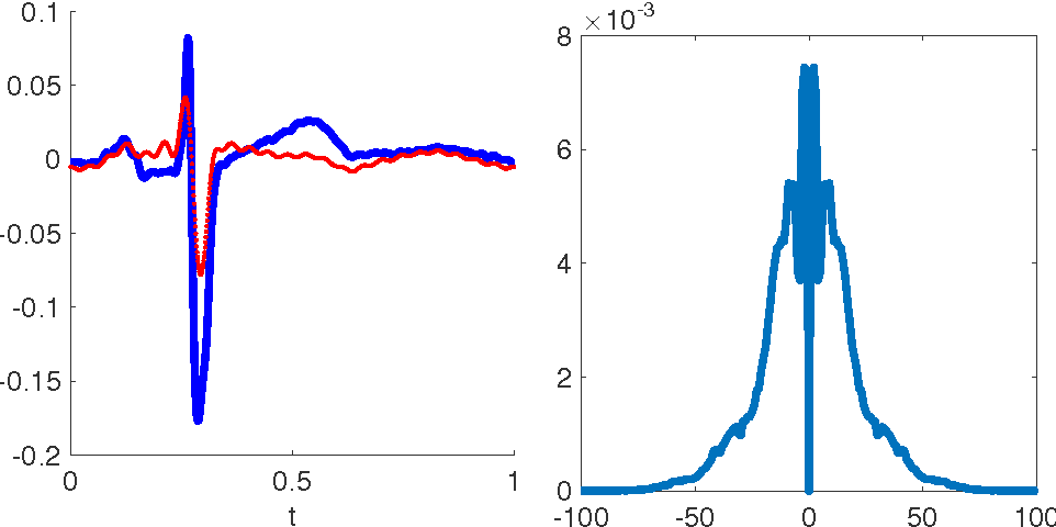 Figure 1 for Recursive Diffeomorphism-Based Regression for Shape Functions