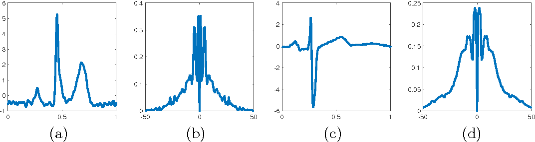 Figure 4 for Recursive Diffeomorphism-Based Regression for Shape Functions
