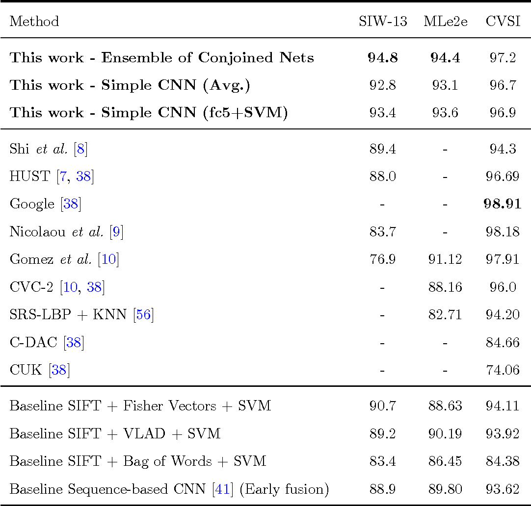 Figure 2 for Improving patch-based scene text script identification with ensembles of conjoined networks