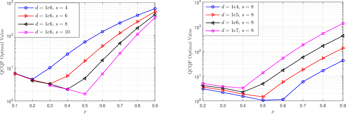 Figure 3 for NUQSGD: Provably Communication-efficient Data-parallel SGD via Nonuniform Quantization