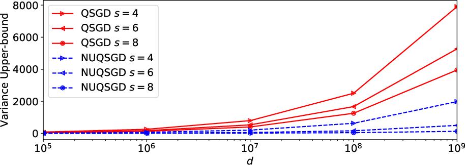 Figure 4 for NUQSGD: Provably Communication-efficient Data-parallel SGD via Nonuniform Quantization