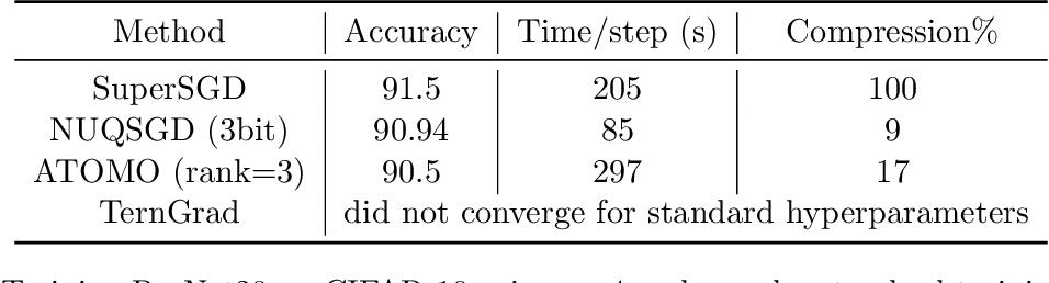 Figure 2 for NUQSGD: Provably Communication-efficient Data-parallel SGD via Nonuniform Quantization