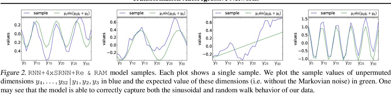 Figure 3 for Transformation Autoregressive Networks