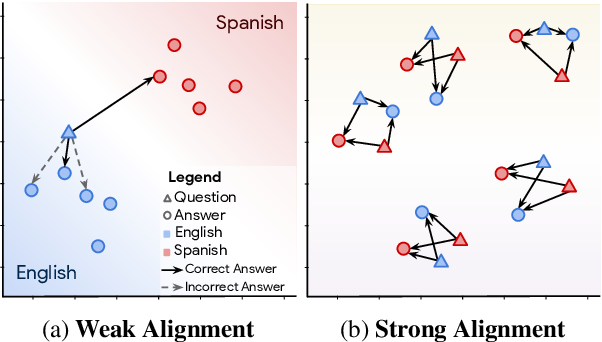 Figure 1 for LAReQA: Language-agnostic answer retrieval from a multilingual pool