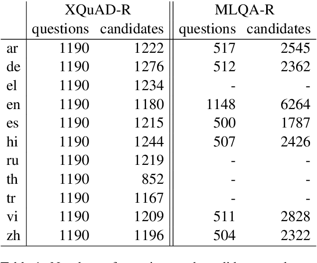 Figure 2 for LAReQA: Language-agnostic answer retrieval from a multilingual pool