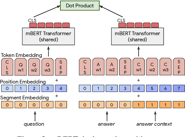 Figure 3 for LAReQA: Language-agnostic answer retrieval from a multilingual pool