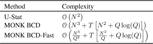 Figure 1 for MONK -- Outlier-Robust Mean Embedding Estimation by Median-of-Means