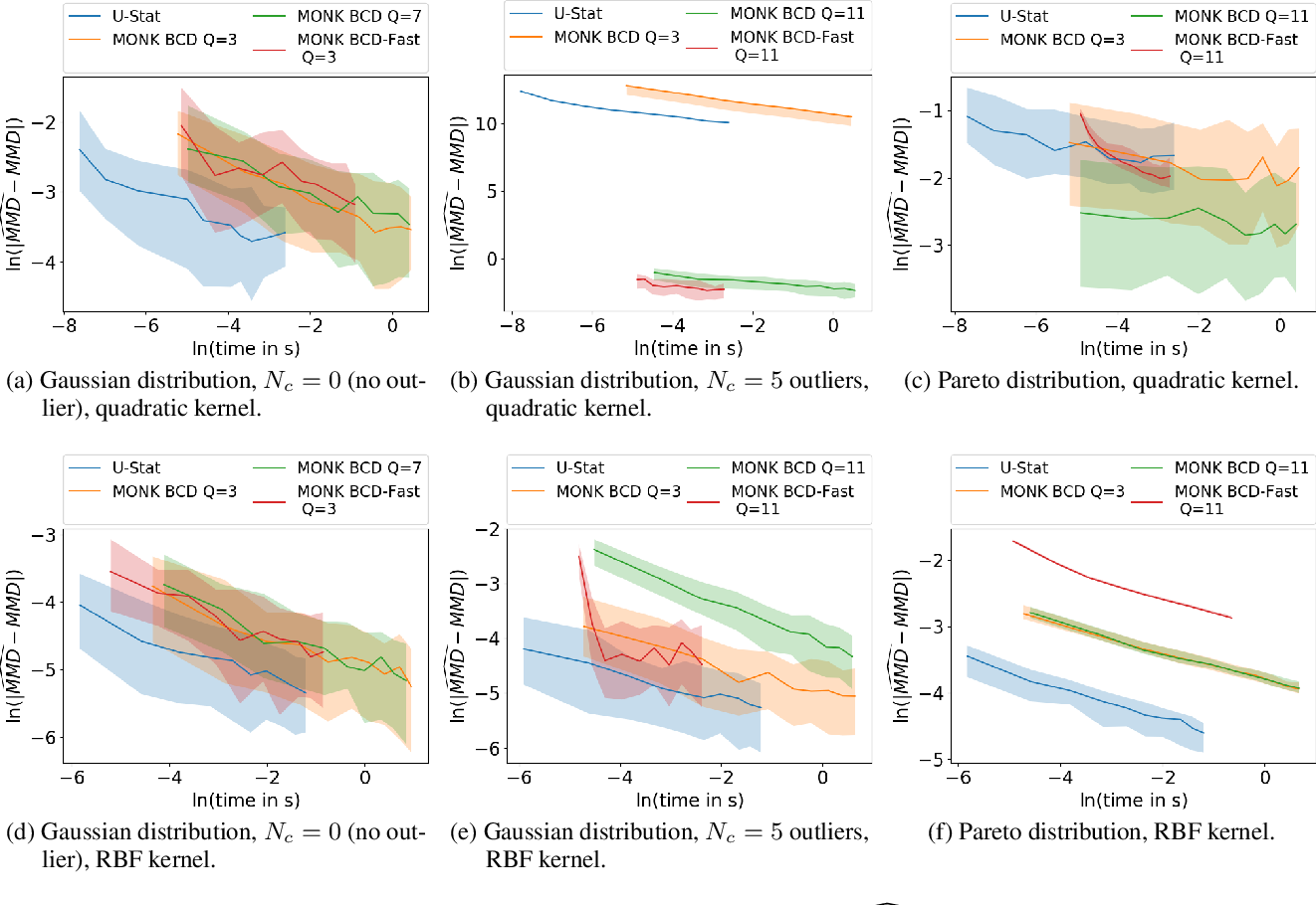 Figure 2 for MONK -- Outlier-Robust Mean Embedding Estimation by Median-of-Means