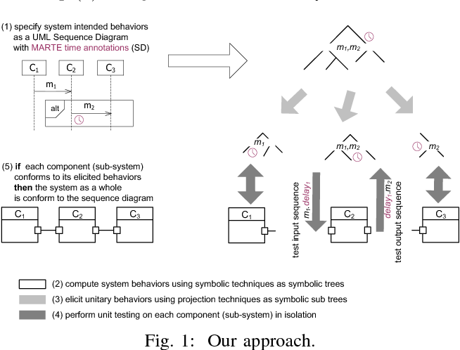 Incremental symbolic conformance testing from uml marte sequence figure 1 ccuart Gallery