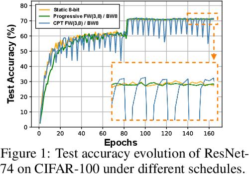 Figure 2 for CPT: Efficient Deep Neural Network Training via Cyclic Precision