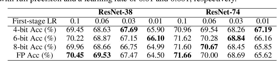 Figure 1 for CPT: Efficient Deep Neural Network Training via Cyclic Precision