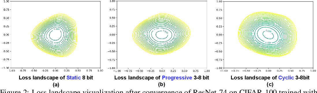 Figure 3 for CPT: Efficient Deep Neural Network Training via Cyclic Precision