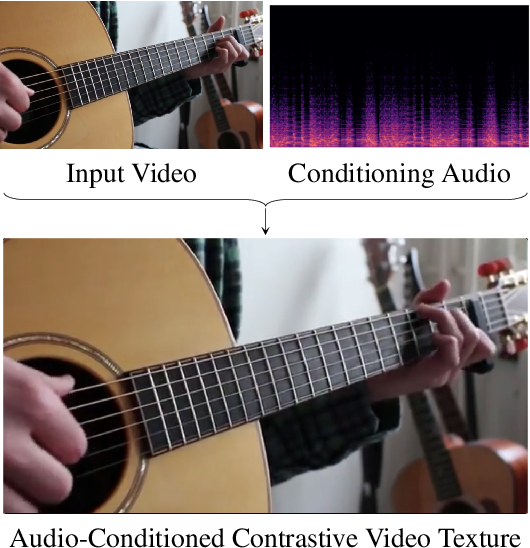 Figure 1 for Strumming to the Beat: Audio-Conditioned Contrastive Video Textures
