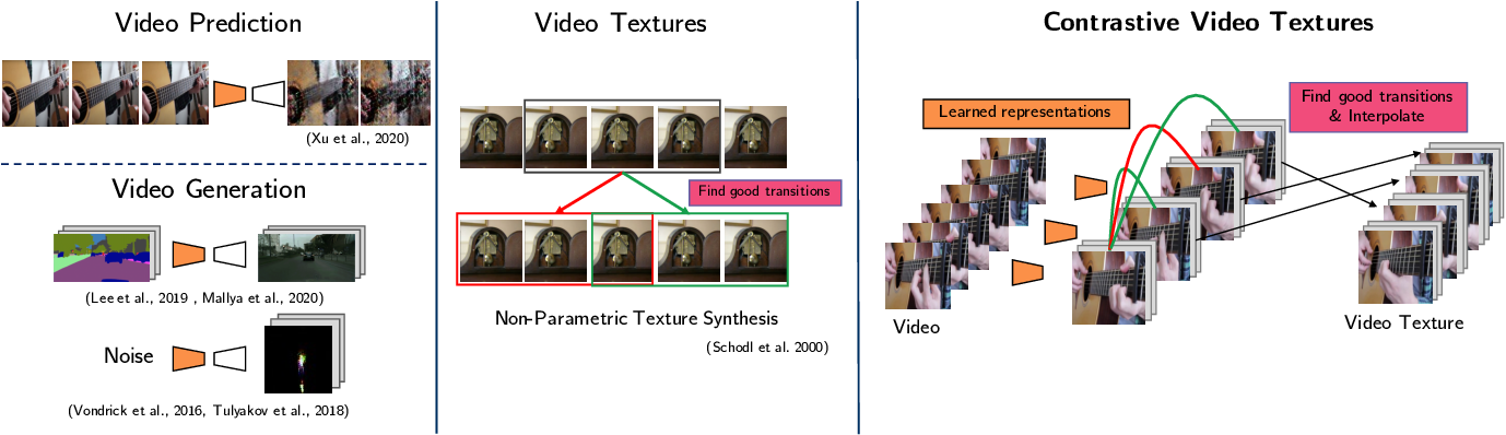 Figure 3 for Strumming to the Beat: Audio-Conditioned Contrastive Video Textures