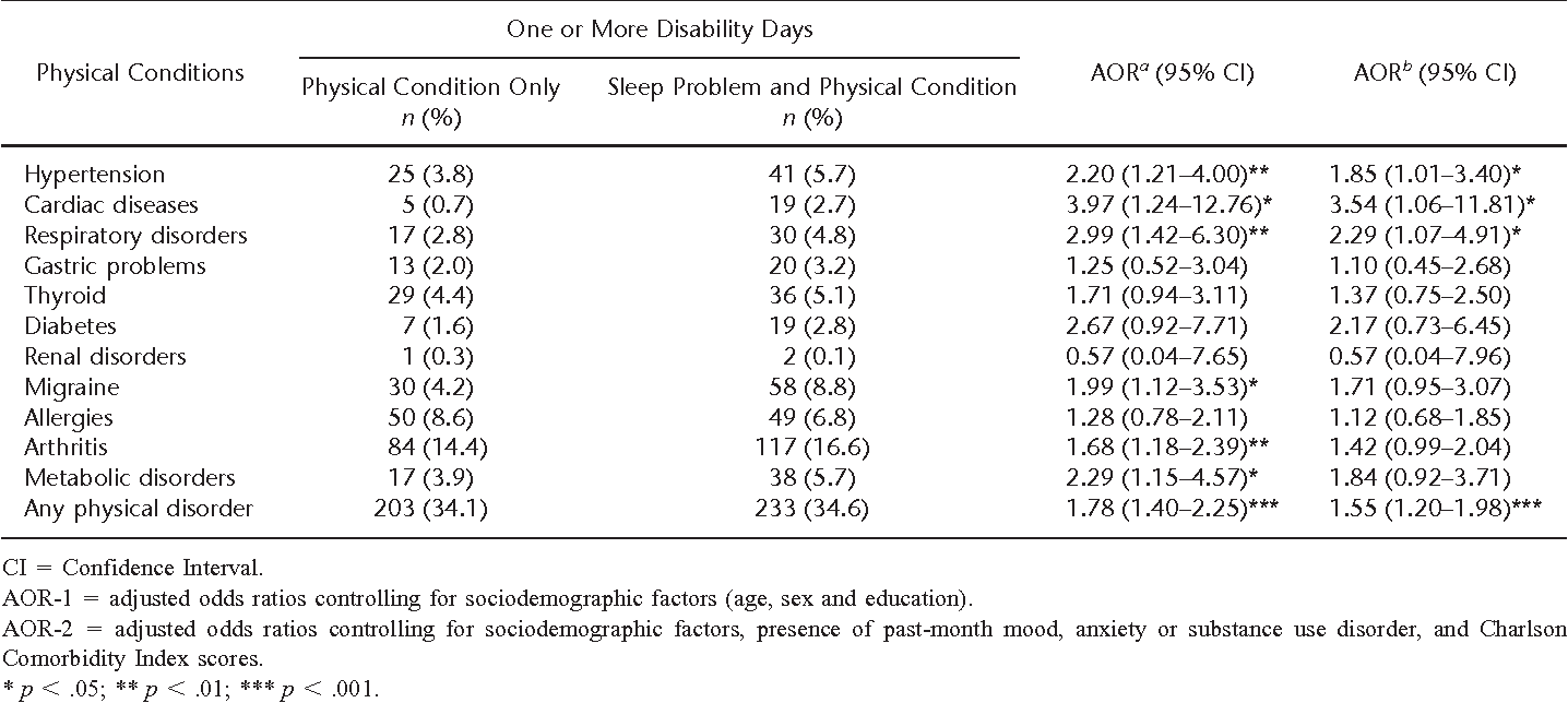 Table 7 from Impairment associated with sleep problems in