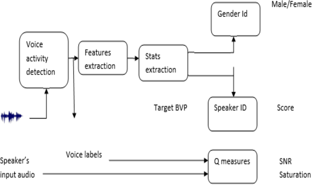 PDF] Text-independent, automatic speaker recognition system