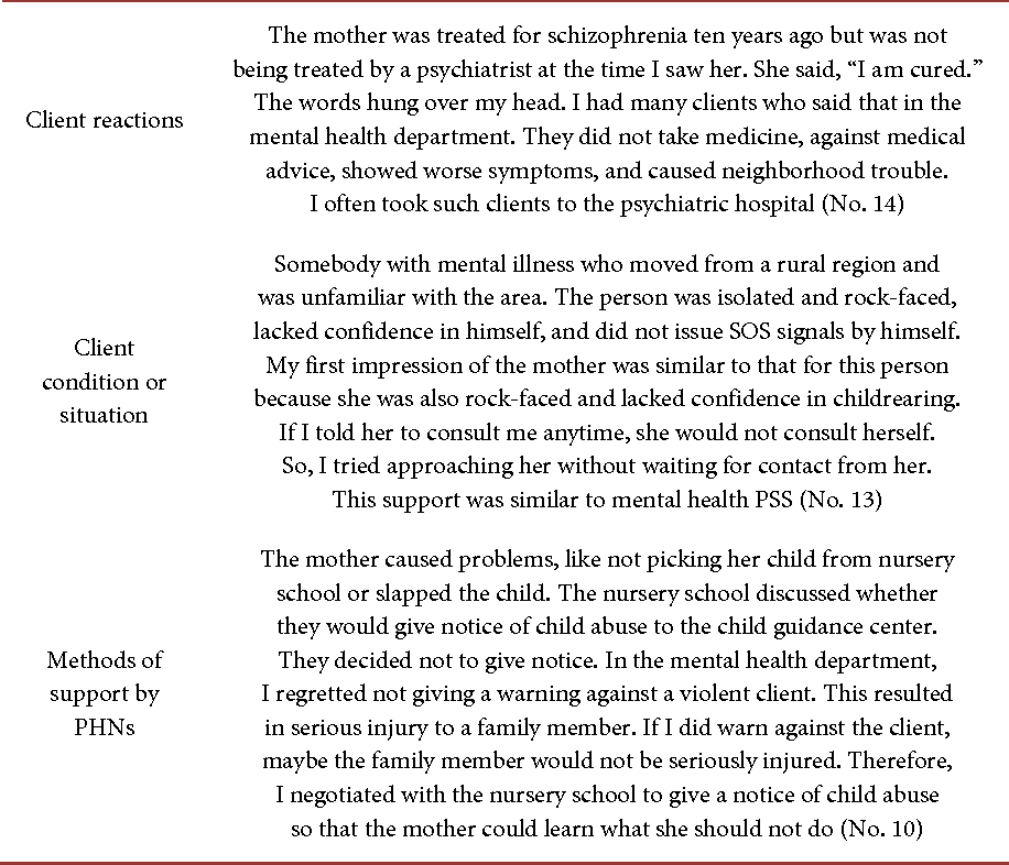 PDF] Use of Analogy by Public Health Nurses in Problem Solving for
