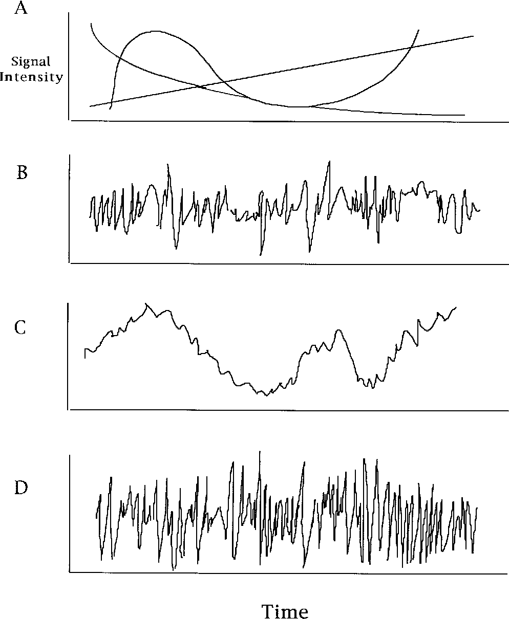 Figure 2 from Time series analysis in the time domain and