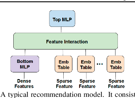 Figure 1 for Check-N-Run: A Checkpointing System for Training Recommendation Models
