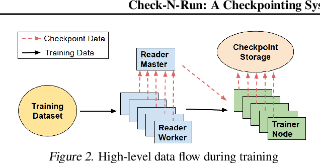 Figure 2 for Check-N-Run: A Checkpointing System for Training Recommendation Models
