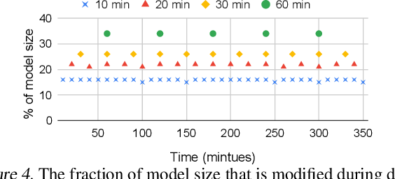 Figure 4 for Check-N-Run: A Checkpointing System for Training Recommendation Models
