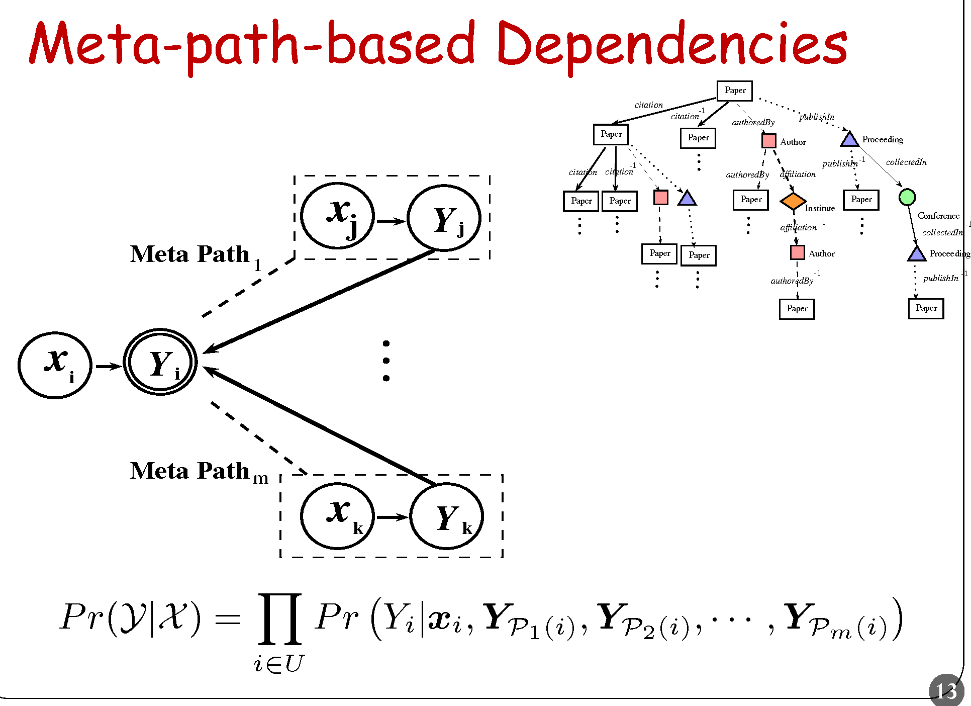 Figure 2 for Meta Path-Based Collective Classification in Heterogeneous Information Networks