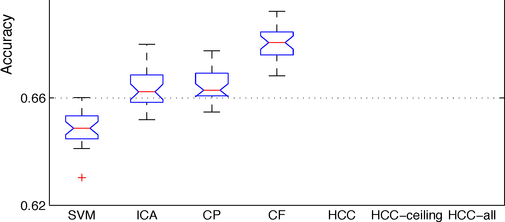 Figure 3 for Meta Path-Based Collective Classification in Heterogeneous Information Networks