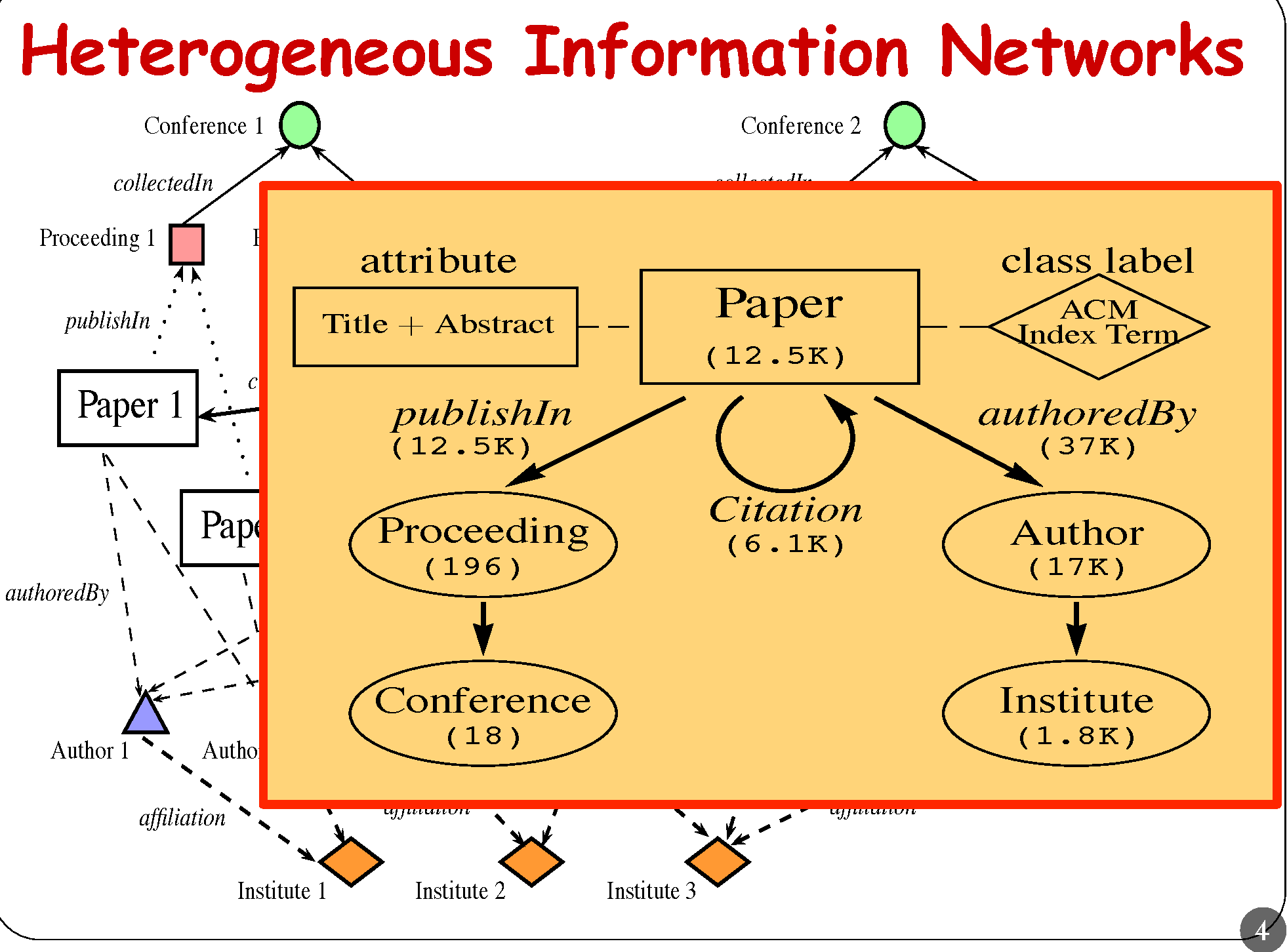 Figure 4 for Meta Path-Based Collective Classification in Heterogeneous Information Networks