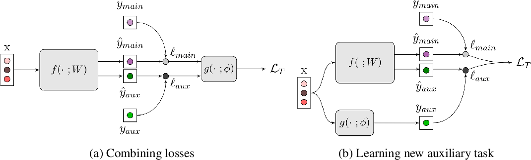 Figure 1 for Auxiliary Learning by Implicit Differentiation
