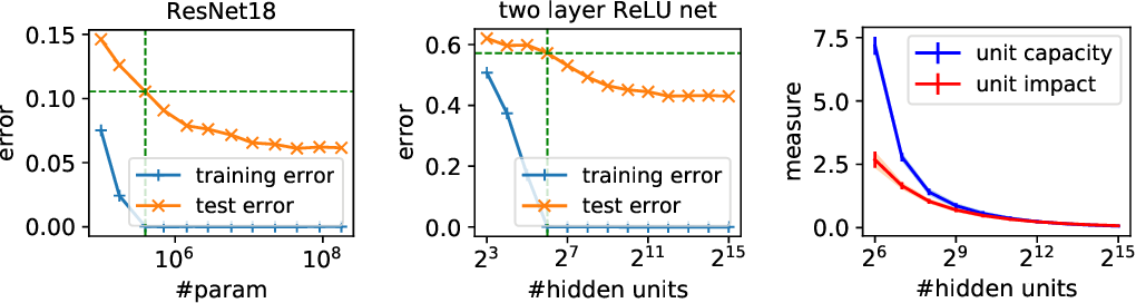 Figure 1 for Towards Understanding the Role of Over-Parametrization in Generalization of Neural Networks