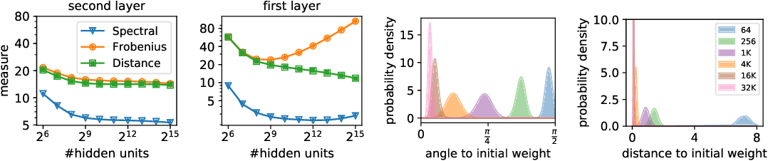 Figure 3 for Towards Understanding the Role of Over-Parametrization in Generalization of Neural Networks