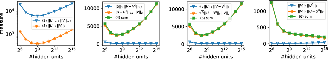 Figure 4 for Towards Understanding the Role of Over-Parametrization in Generalization of Neural Networks