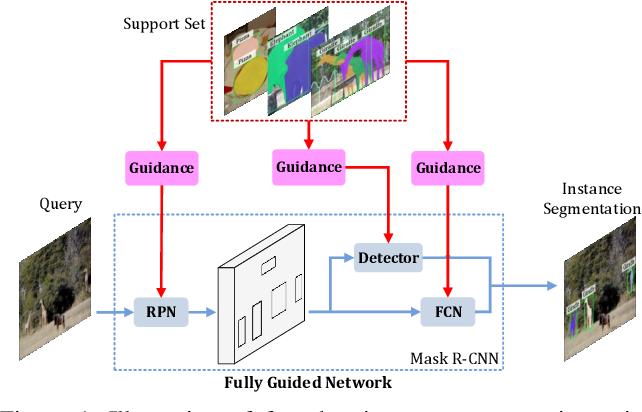 Figure 1 for FGN: Fully Guided Network for Few-Shot Instance Segmentation