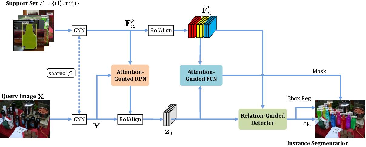 Figure 3 for FGN: Fully Guided Network for Few-Shot Instance Segmentation