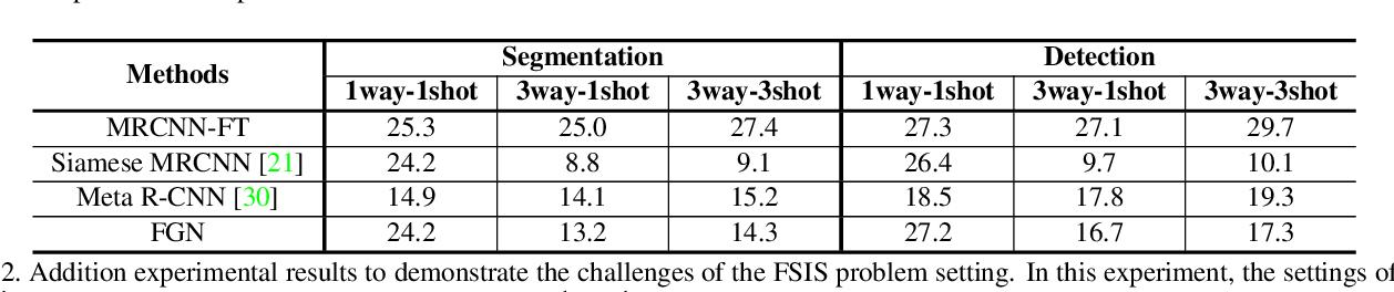 Figure 4 for FGN: Fully Guided Network for Few-Shot Instance Segmentation